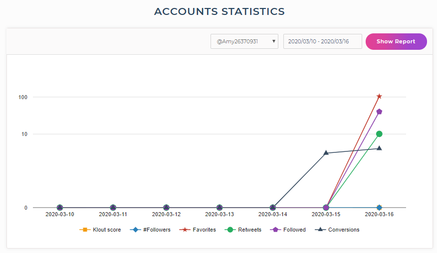tweetfull account statisctics